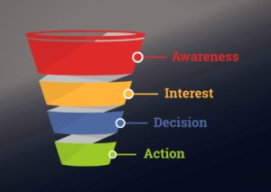 Understand the Sales Funnel