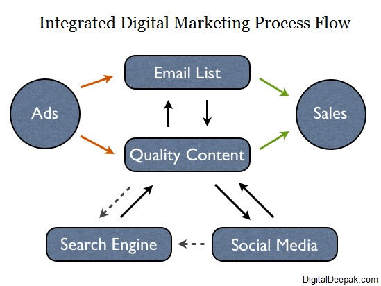 Integrated Digital Marketing Process - Digital Deepak Internship Program
